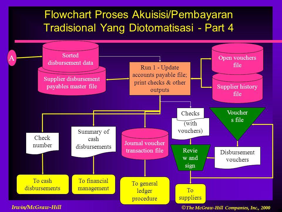 Flowchart Proses Akuisisi/Pembayaran Tradisional Yang Diotomatisasi - Part 4