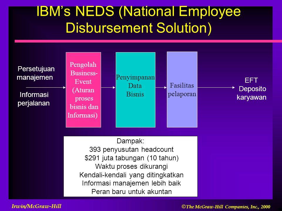 IBM's NEDS (National Employee Disbursement Solution)