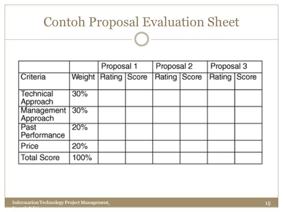 Contoh Proposal Evaluation Sheet