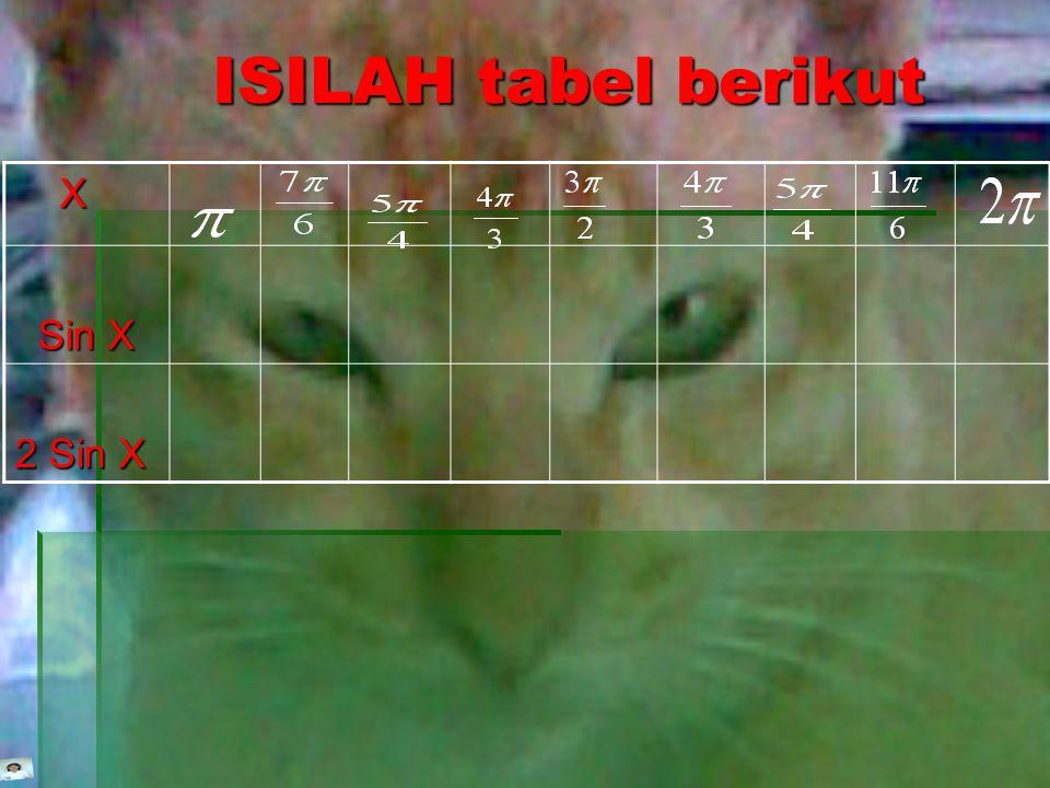 ISILAH tabel berikut X Sin X 2 Sin X