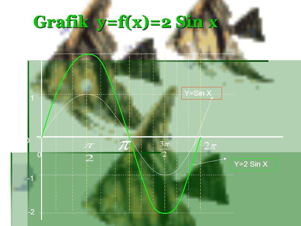 Grafik y=f(x)=2 Sin x 2 Y=Sin X 1 Y=2 Sin X -1 -2