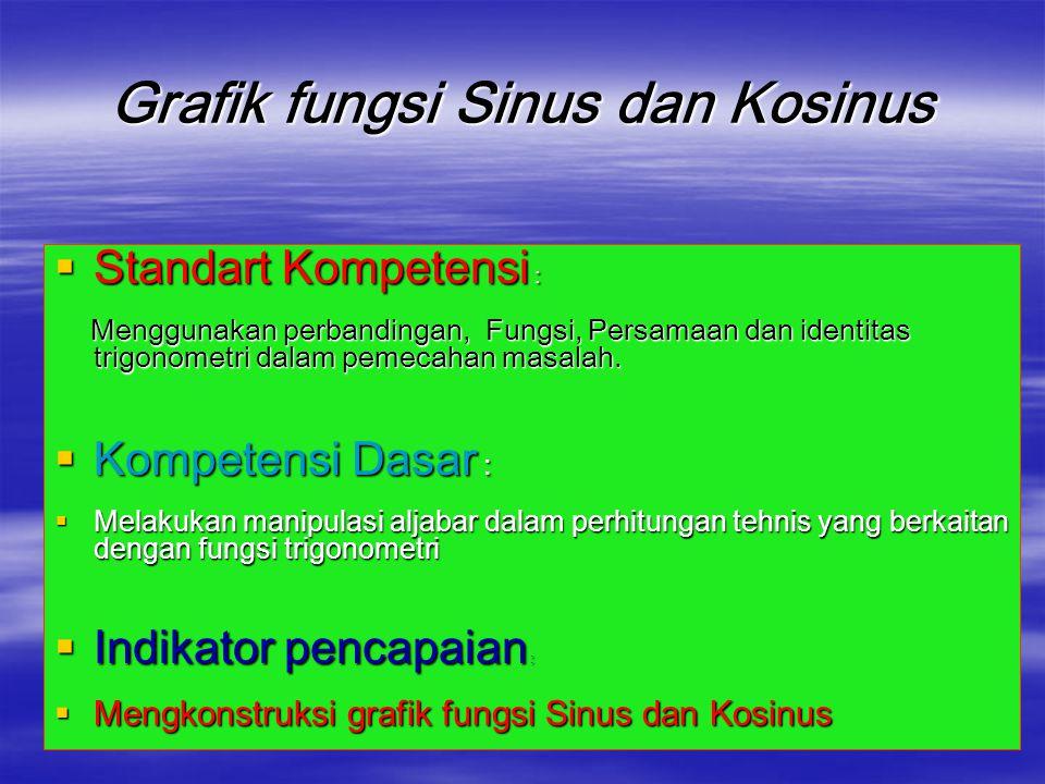 Grafik fungsi Sinus dan Kosinus