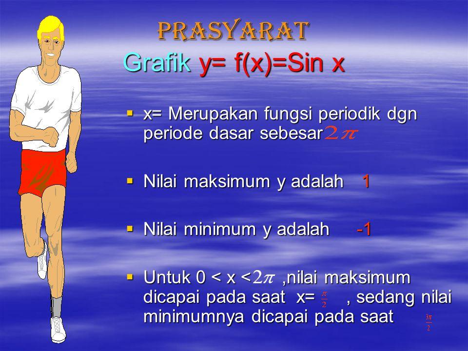 PRASYARAT Grafik y= f(x)=Sin x