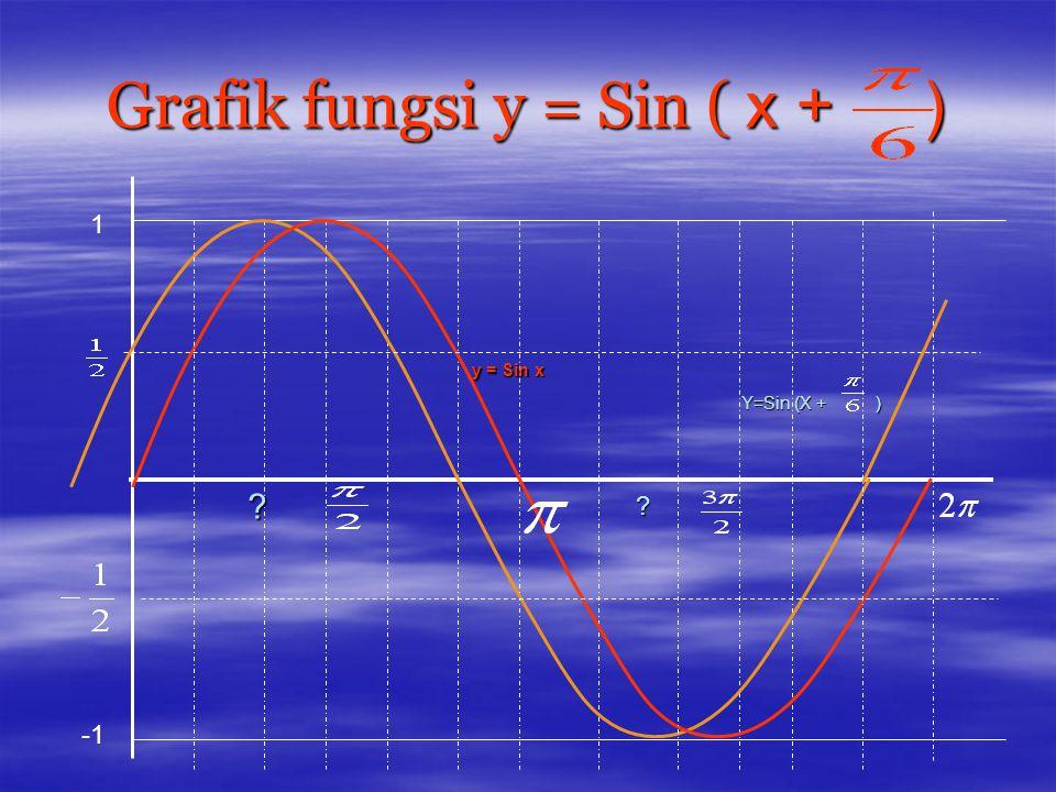 Grafik fungsi y = Sin ( x + )