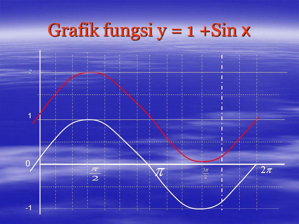 Grafik fungsi y = 1 +Sin x 2 1 -1