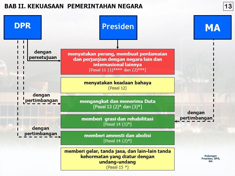 Hubungan Presiden, DPR, MA