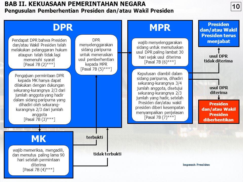 DPR MPR MK 10 BAB II. KEKUASAAN PEMERINTAHAN NEGARA