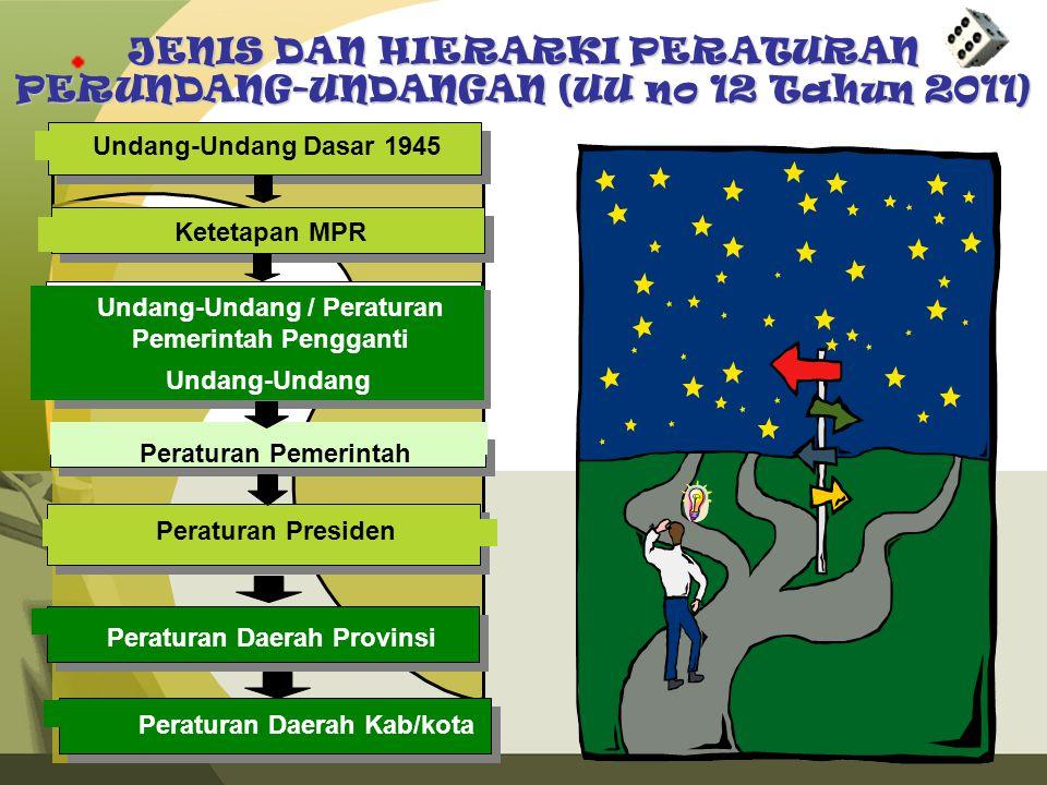 JENIS DAN HIERARKI PERATURAN PERUNDANG-UNDANGAN (UU no 12 Tahun 2011)