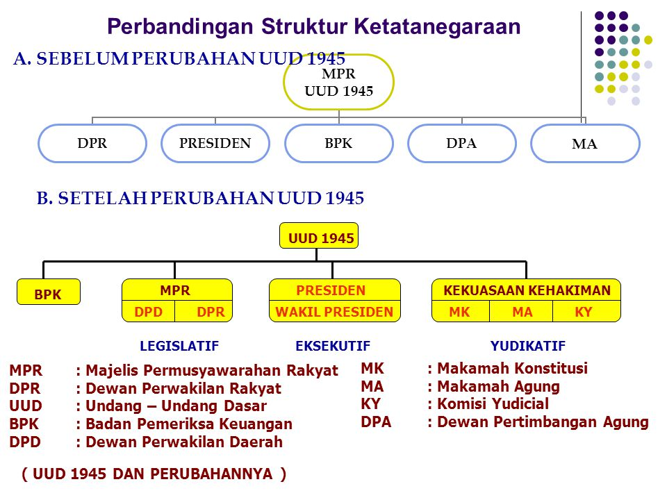 Perbandingan Struktur Ketatanegaraan