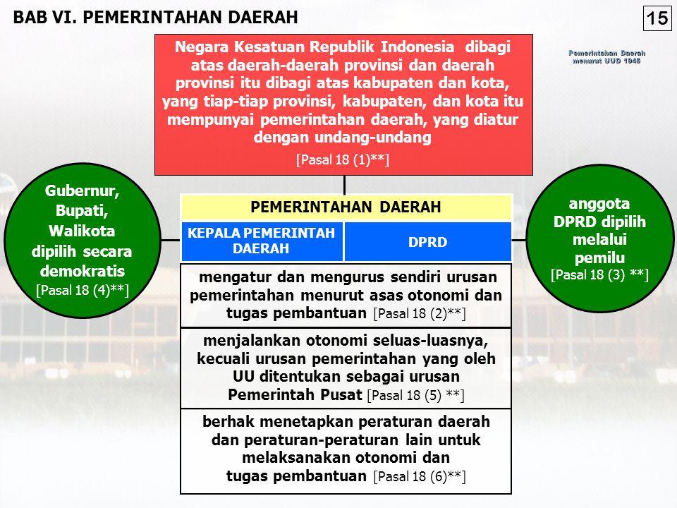 Pemerintahan Daerah menurut UUD 1945