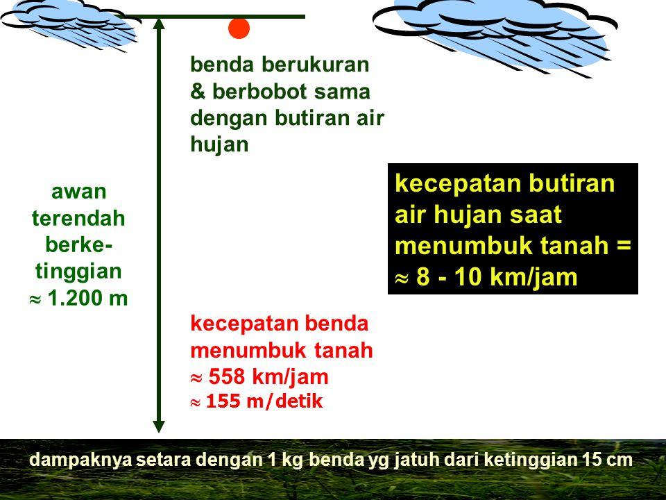 kecepatan butiran air hujan saat menumbuk tanah =  8 - 10 km/jam