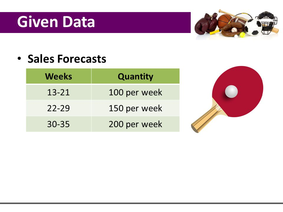 Given Data Sales Forecasts Weeks Quantity 13-21 100 per week 22-29