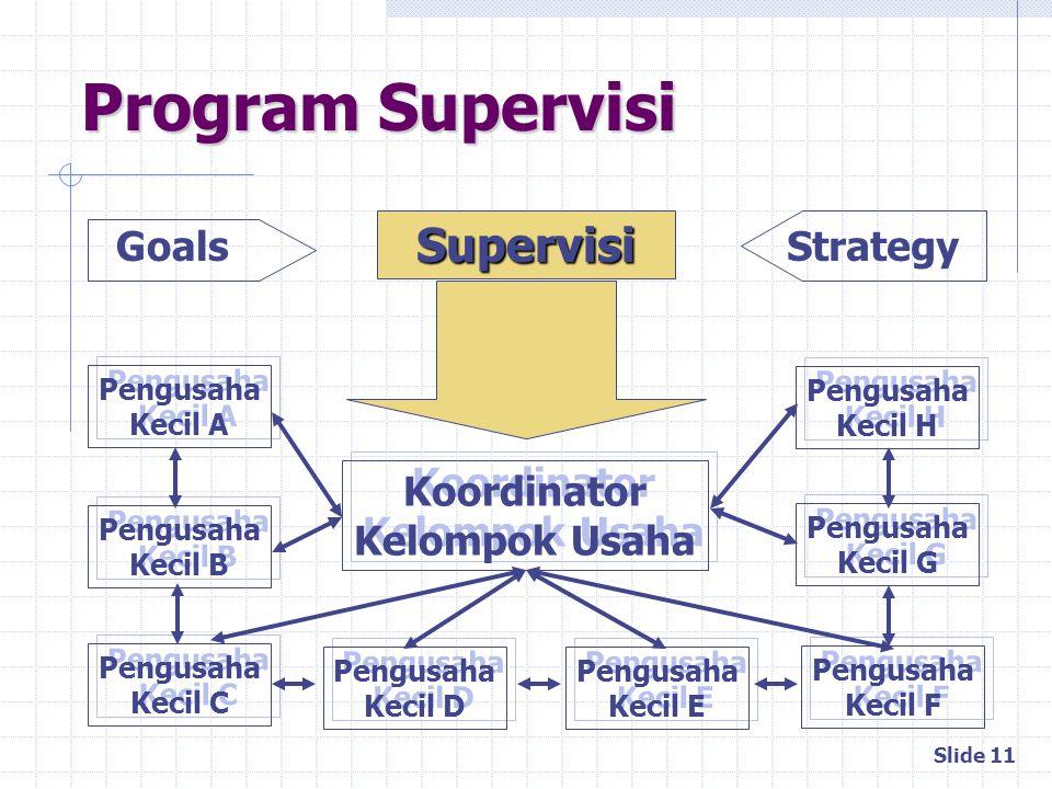 Program Supervisi Supervisi Goals Strategy Koordinator Kelompok Usaha