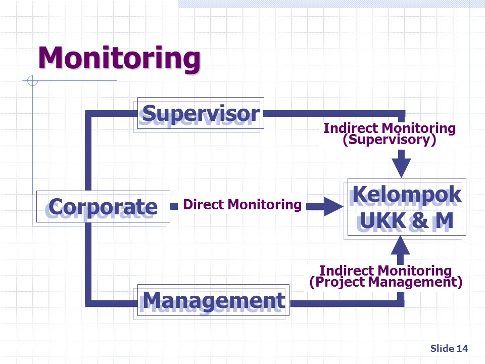 Monitoring Supervisor Kelompok Corporate UKK & M Management
