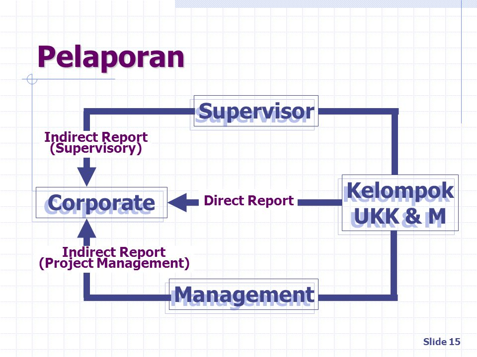 Pelaporan Supervisor Kelompok Corporate UKK & M Management
