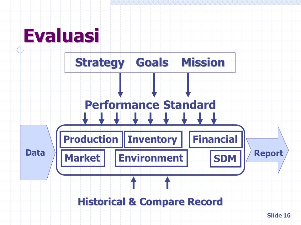 Evaluasi Goals Mission Strategy Performance Standard Production
