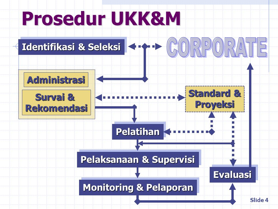 Identifikasi & Seleksi Pelaksanaan & Supervisi Monitoring & Pelaporan
