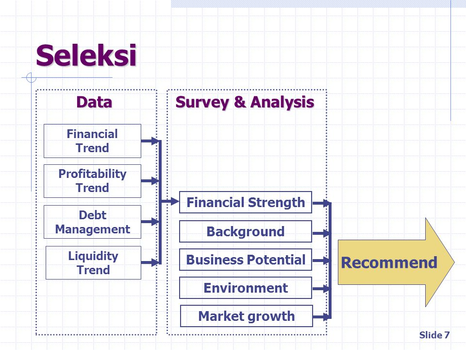 Seleksi Data Survey & Analysis Recommend Financial Strength Background