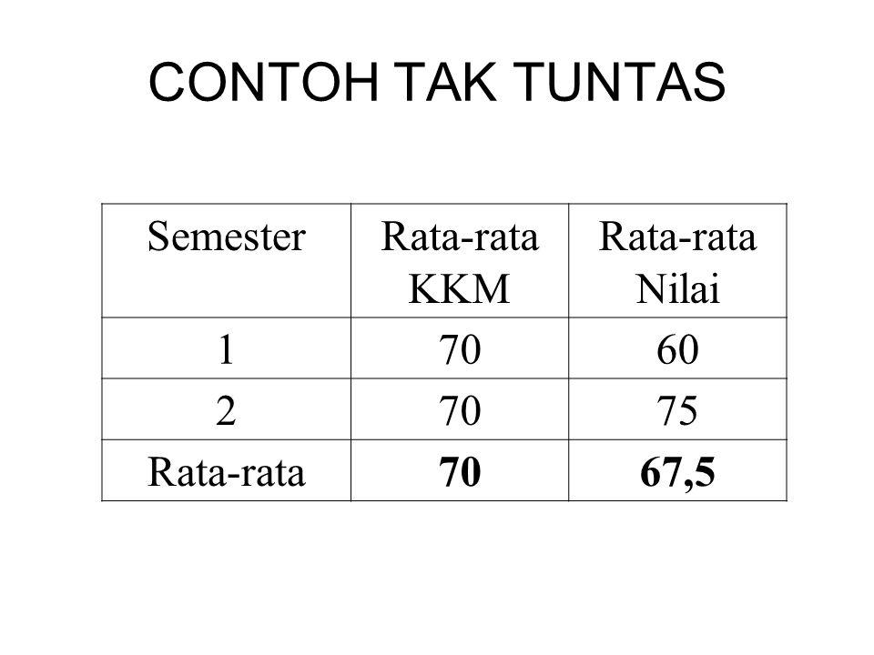 CONTOH TAK TUNTAS Semester Rata-rata KKM Rata-rata Nilai 1 70 60 2 75