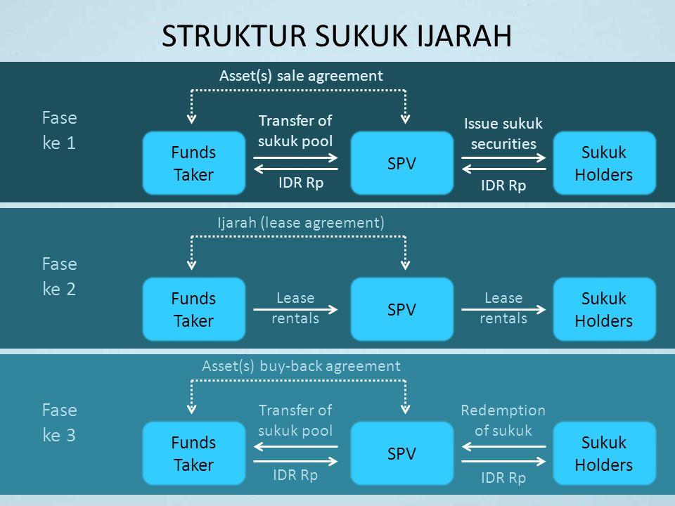 STRUKTUR SUKUK IJARAH Fase ke 1 Fase ke 2 Fase ke 3 Funds Taker SPV