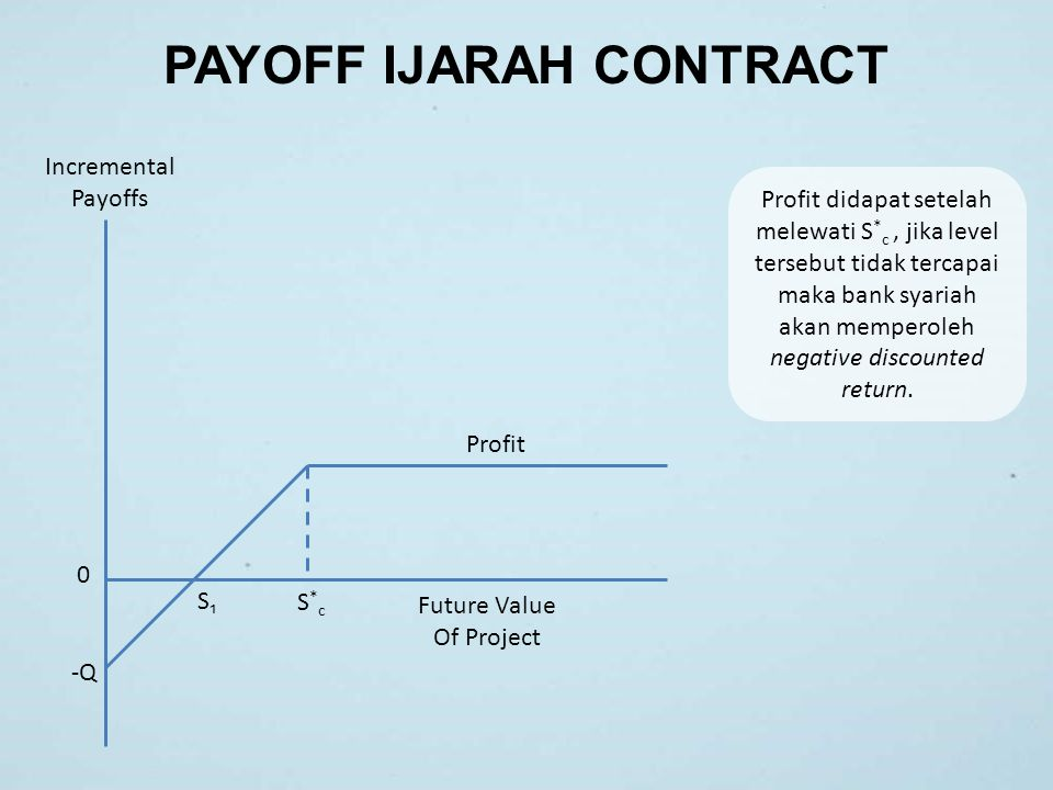 PAYOFF IJARAH CONTRACT