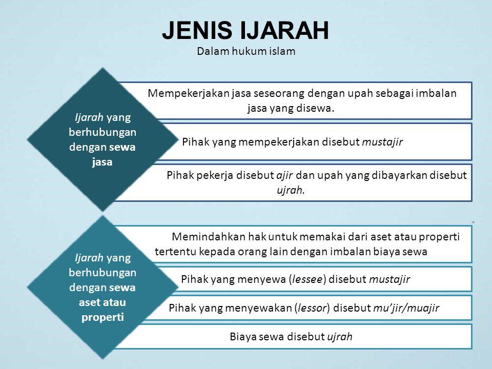 JENIS IJARAH Dalam hukum islam