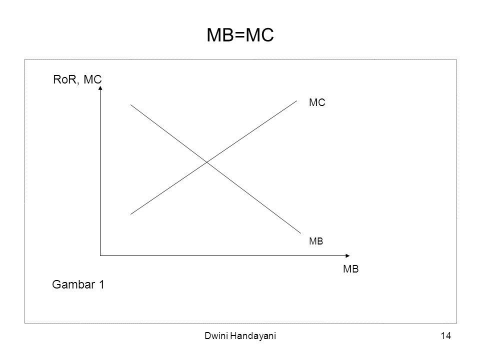 MB=MC RoR, MC MC MB MB Gambar 1 Dwini Handayani