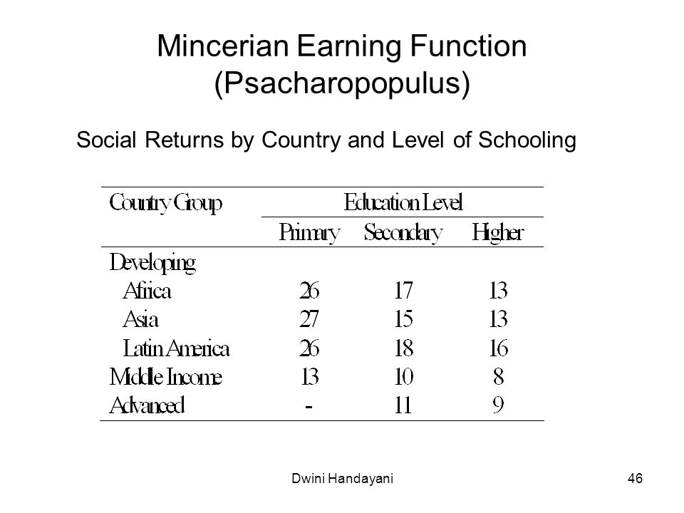 Mincerian Earning Function (Psacharopopulus)