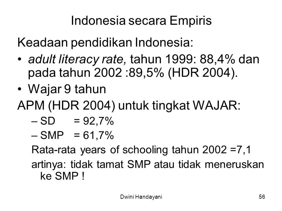 Indonesia secara Empiris