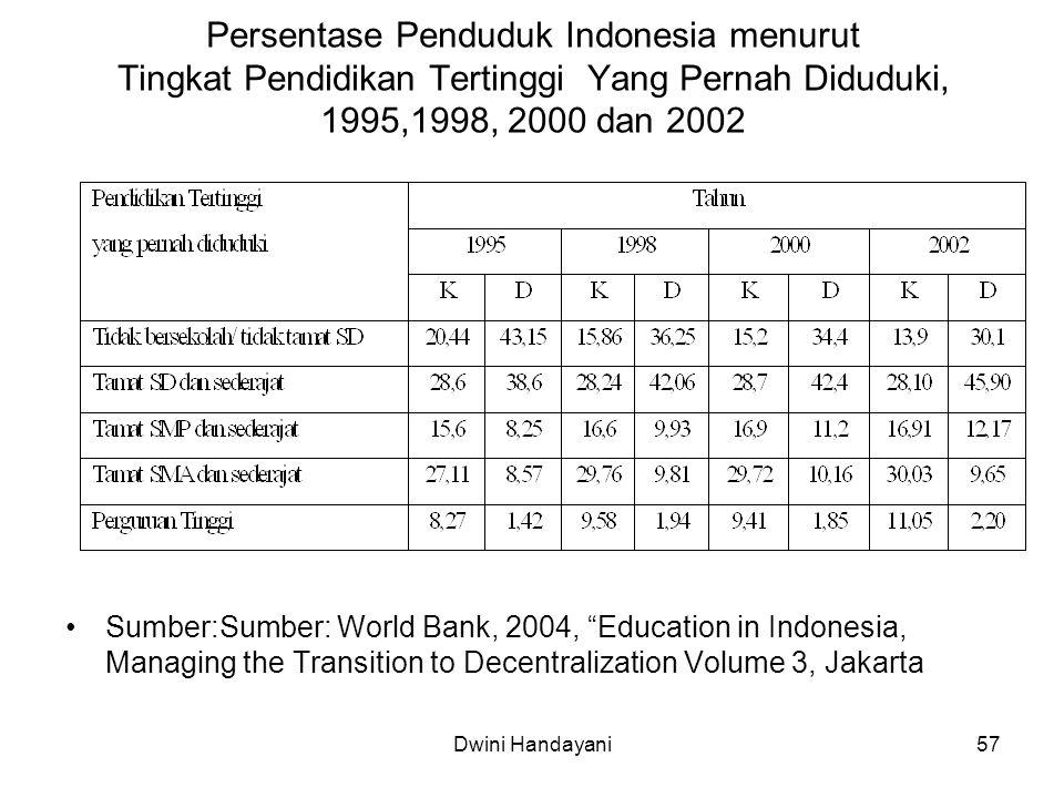 Persentase Penduduk Indonesia menurut Tingkat Pendidikan Tertinggi Yang Pernah Diduduki, 1995,1998, 2000 dan 2002
