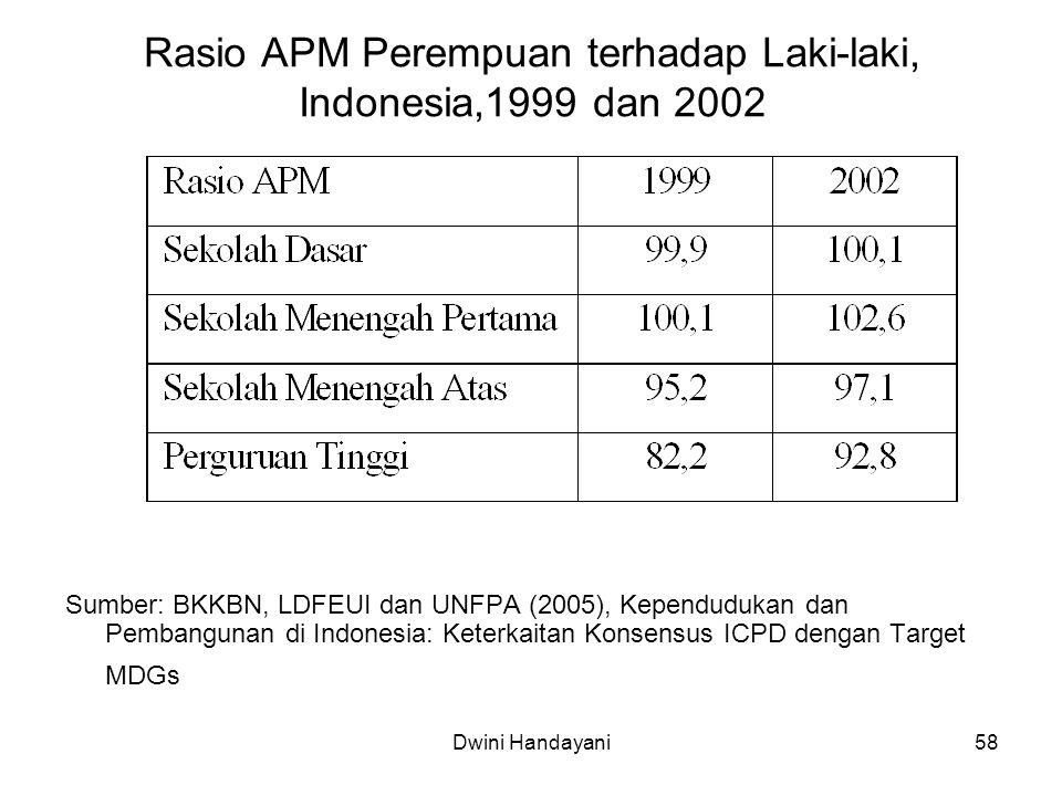 Rasio APM Perempuan terhadap Laki-laki, Indonesia,1999 dan 2002