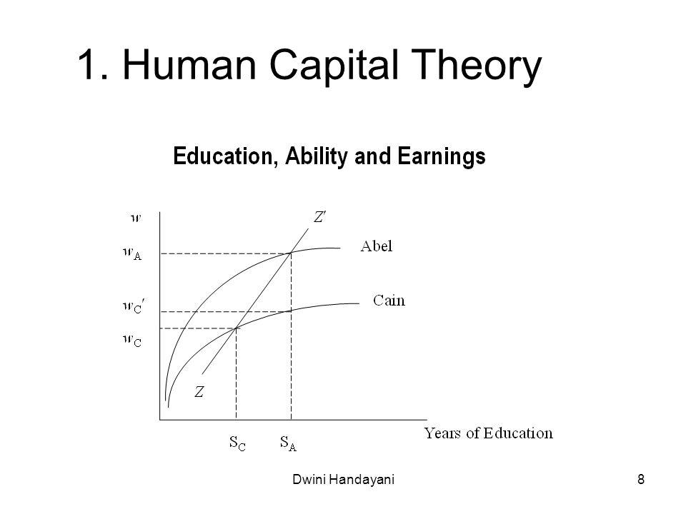 1. Human Capital Theory Dwini Handayani