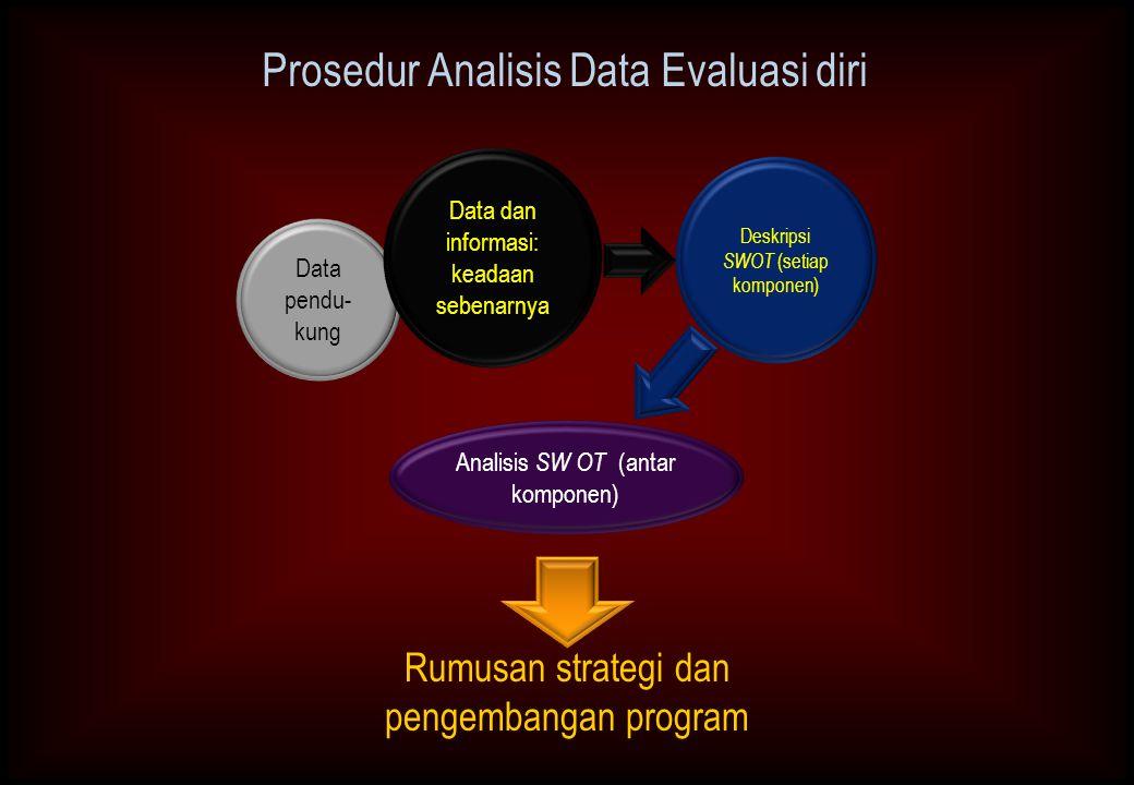 Prosedur Analisis Data Evaluasi diri