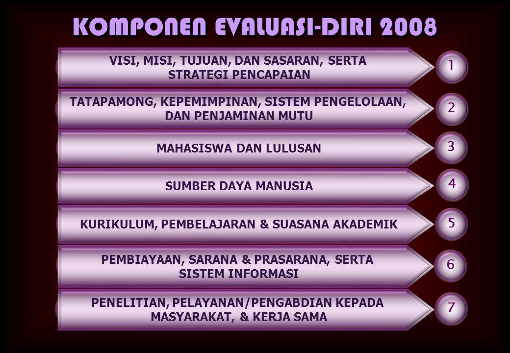 KOMPONEN EVALUASI-DIRI 2008