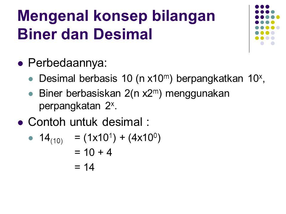 Mengenal konsep bilangan Biner dan Desimal