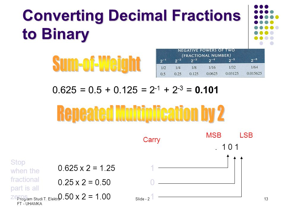Converting Decimal Fractions to Binary