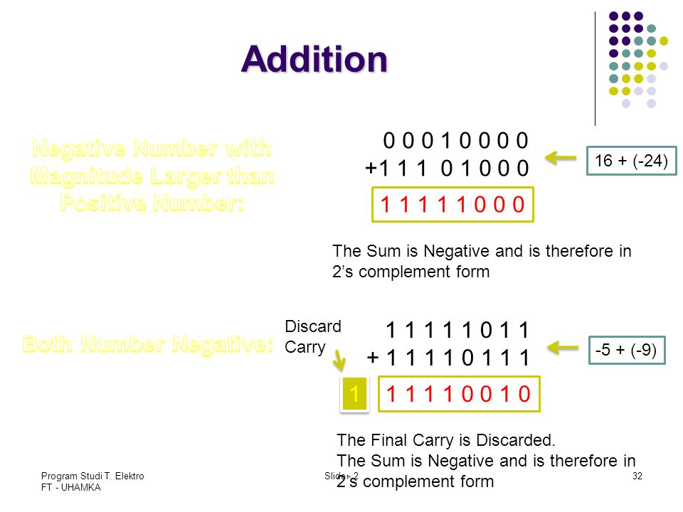 Addition 0 0 0 1 0 0 0 0 +1 1 1 0 1 0 0 0 Negative Number with