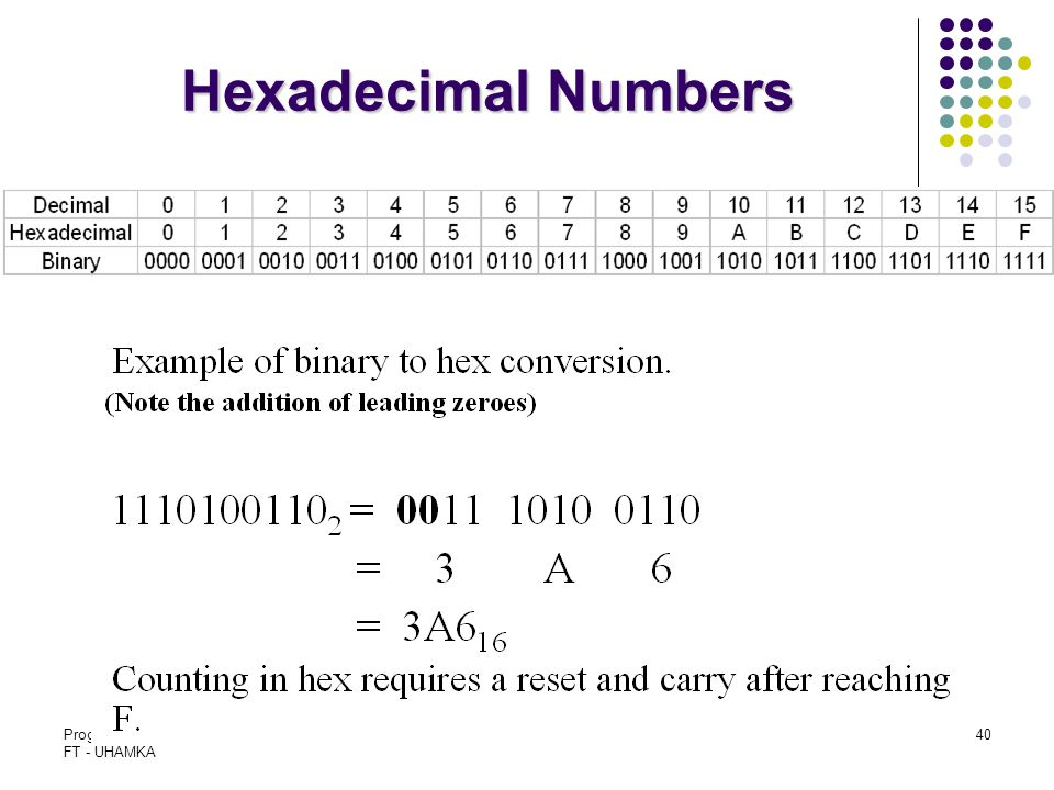 Hexadecimal Numbers Program Studi T. Elektro FT - UHAMKA Slide - 2
