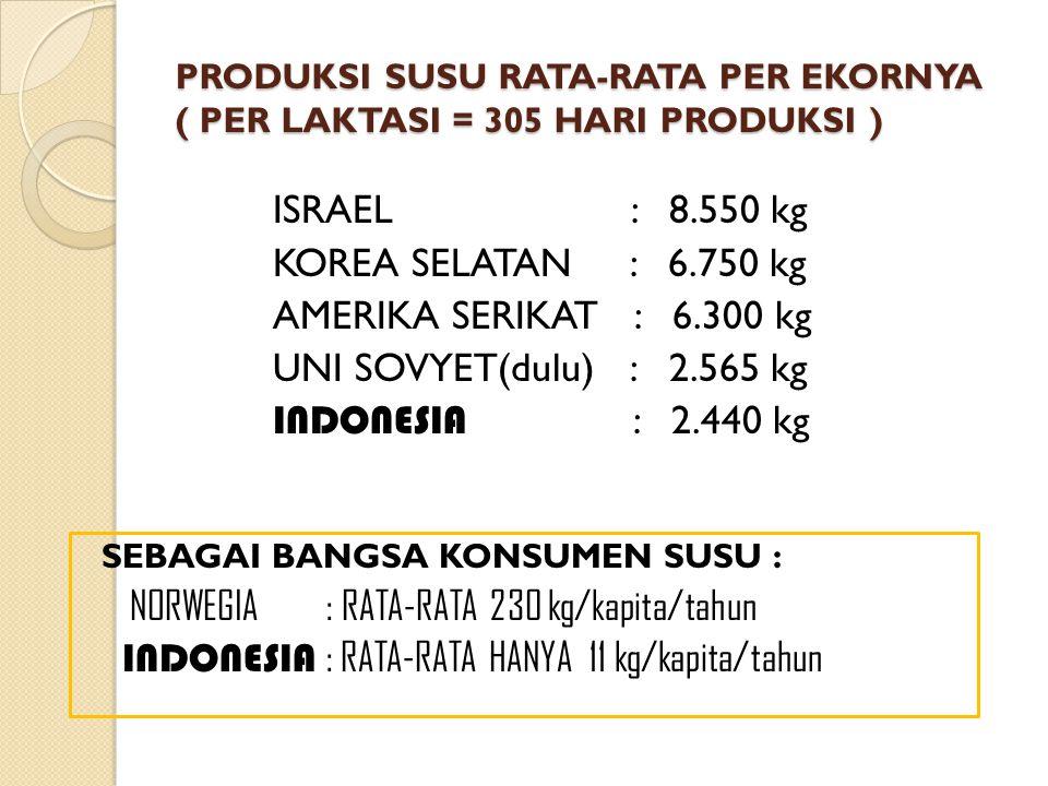 INDONESIA : RATA-RATA HANYA 11 kg/kapita/tahun