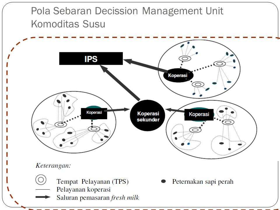 Pola Sebaran Decission Management Unit Komoditas Susu