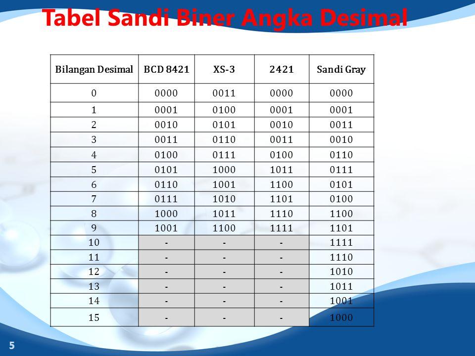 Tabel Sandi Biner Angka Desimal