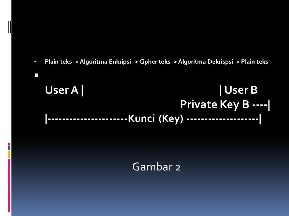 Plain teks -> Algoritma Enkripsi -> Cipher teks -> Algoritma Dekrispsi -> Plain teks