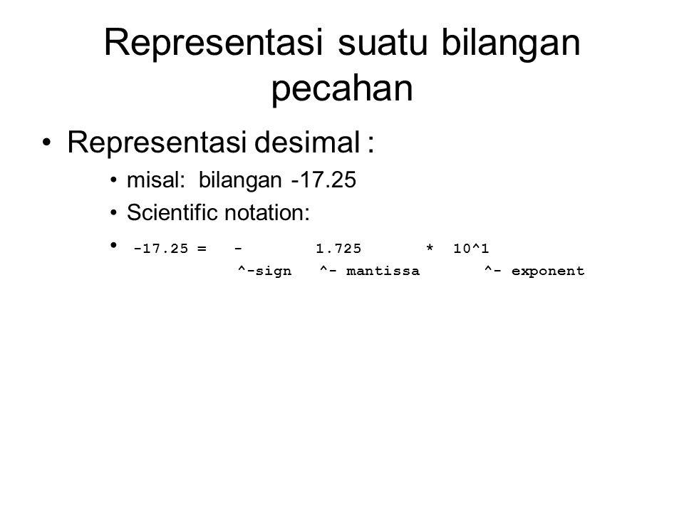 Representasi suatu bilangan pecahan