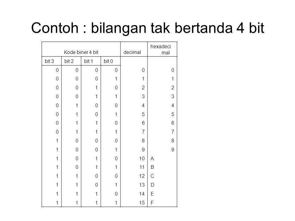 Contoh : bilangan tak bertanda 4 bit