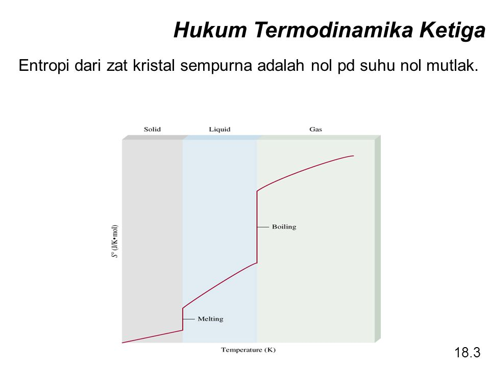 Hukum Termodinamika Ketiga