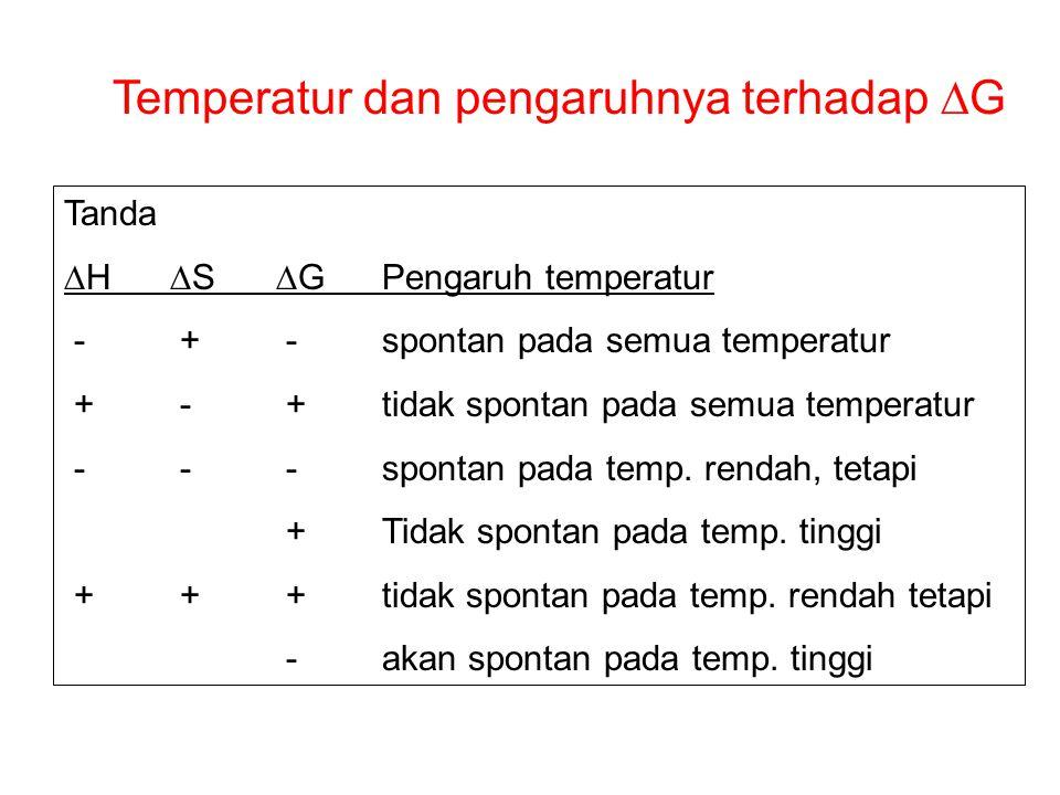 Temperatur dan pengaruhnya terhadap DG