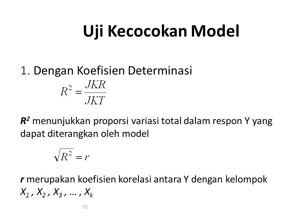 Uji Kecocokan Model Dengan Koefisien Determinasi
