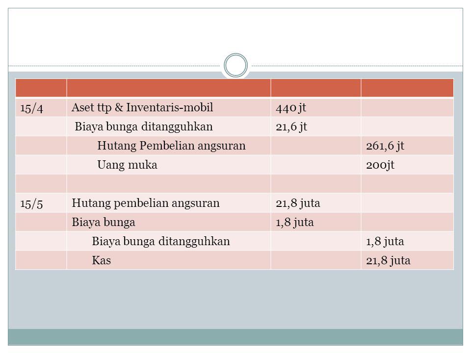 15/4 Aset ttp & Inventaris-mobil. 440 jt. Biaya bunga ditangguhkan. 21,6 jt. Hutang Pembelian angsuran.