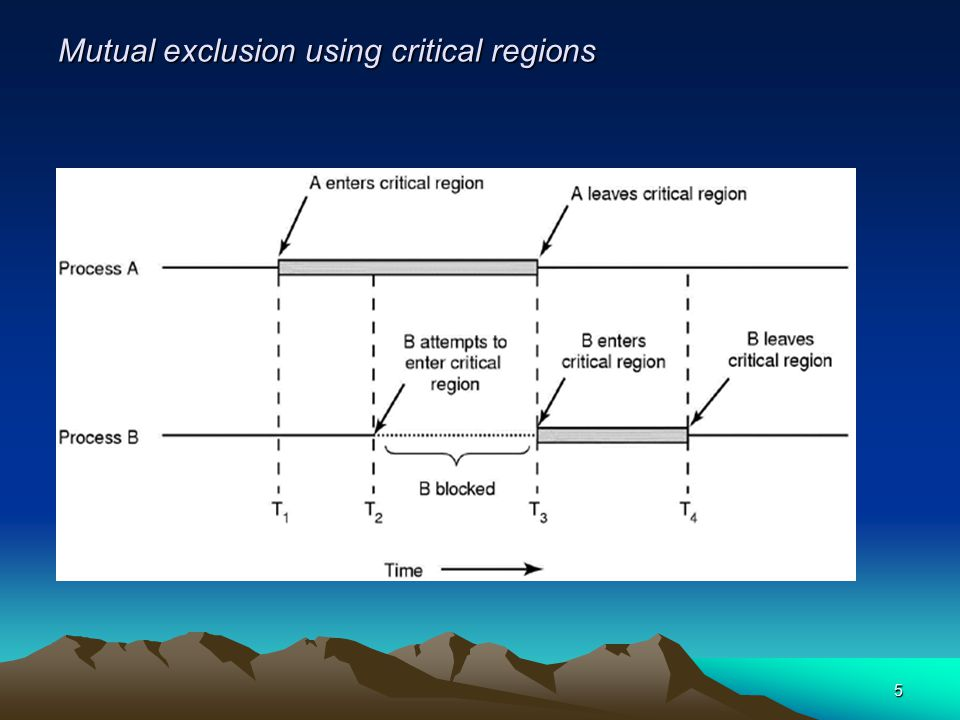 Mutual exclusion using critical regions