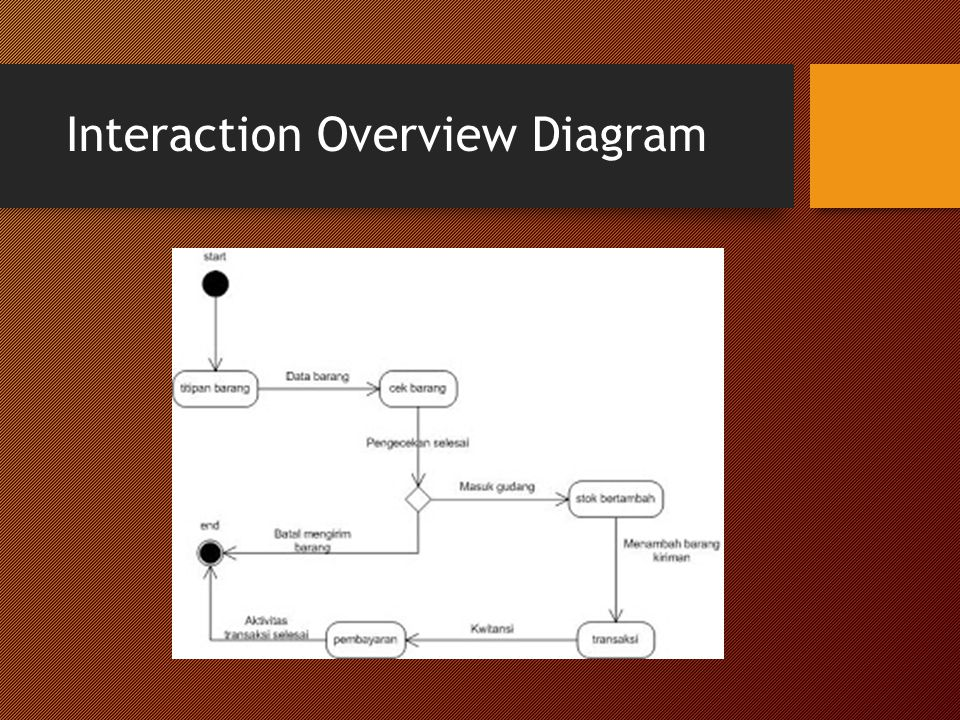 Interaction Overview Diagram